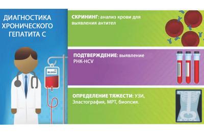 диагностика хронического гепатита С