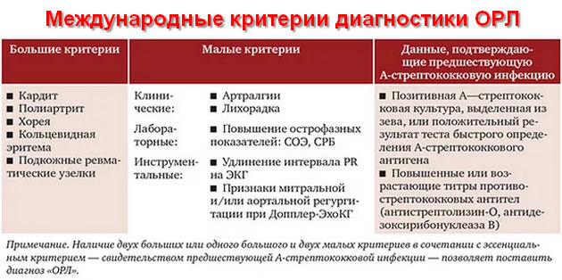 международные критерии диагностики ОРЛ