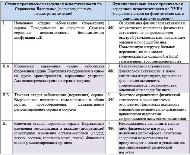 классификация ОРЛ