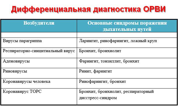 диф. диагностика ОРВИ