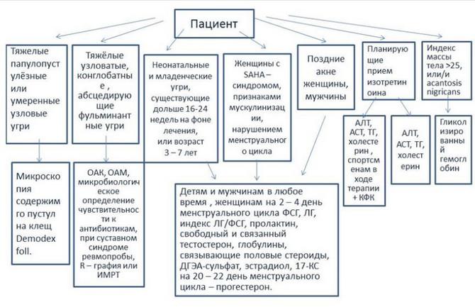 диагностика акне