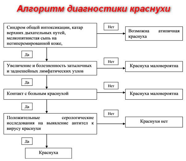 диагностика краснухи